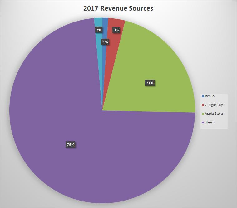 2017 Revenue Sources
