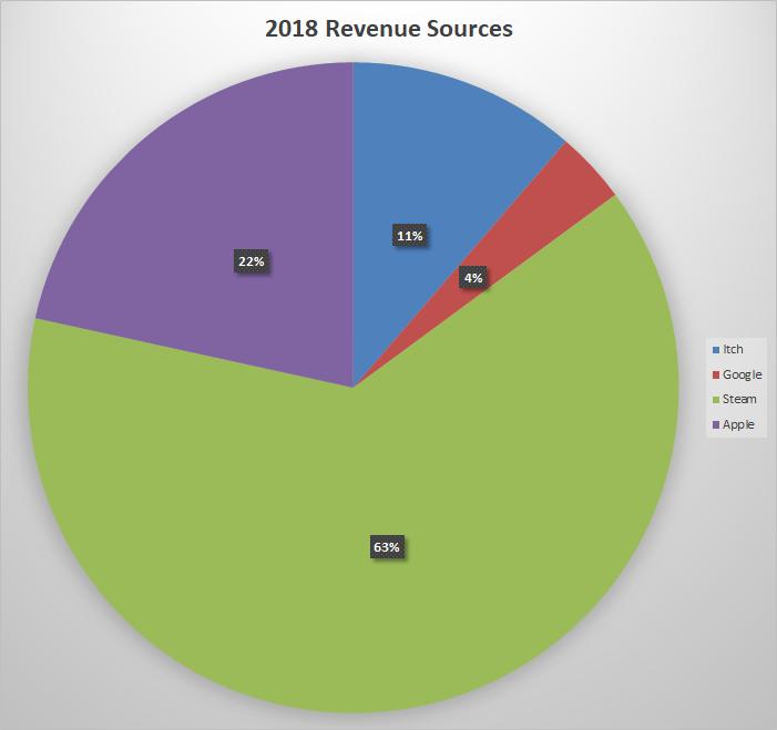 2018 Revenue Sources